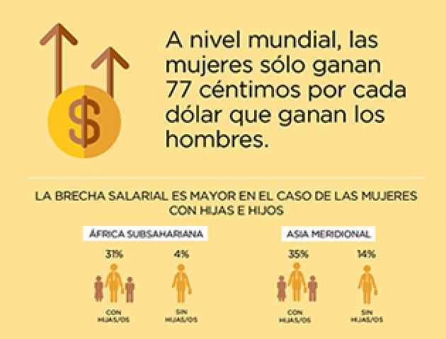 Día igualdad salarial
